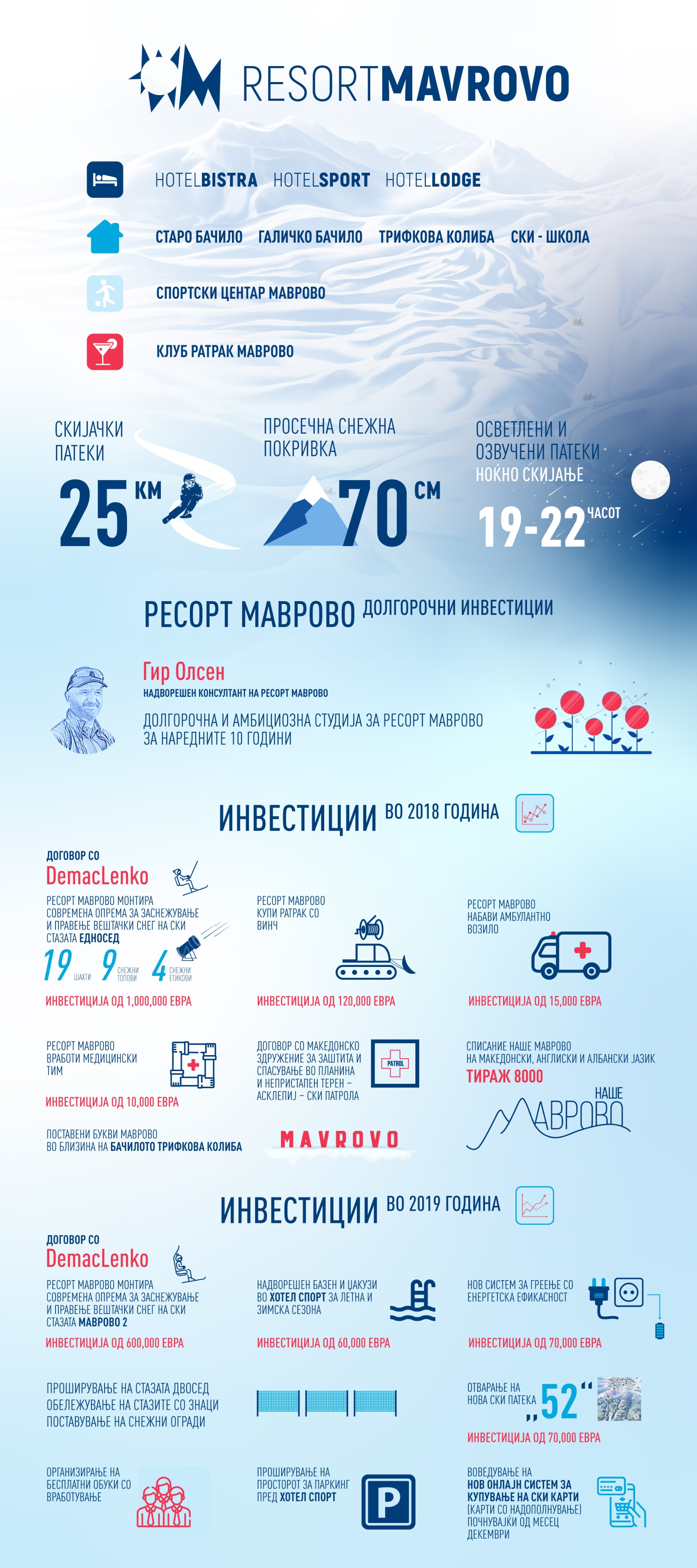 Infographic Resort Mavrovo